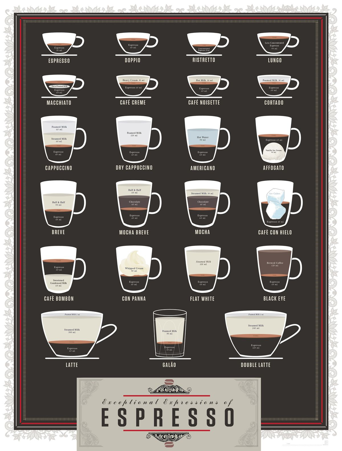 Infographic A Beautiful Cheat Sheet For Two Dozen Espresso Based Drinks Coffee Chart Coffee Drinks Espresso Drinks