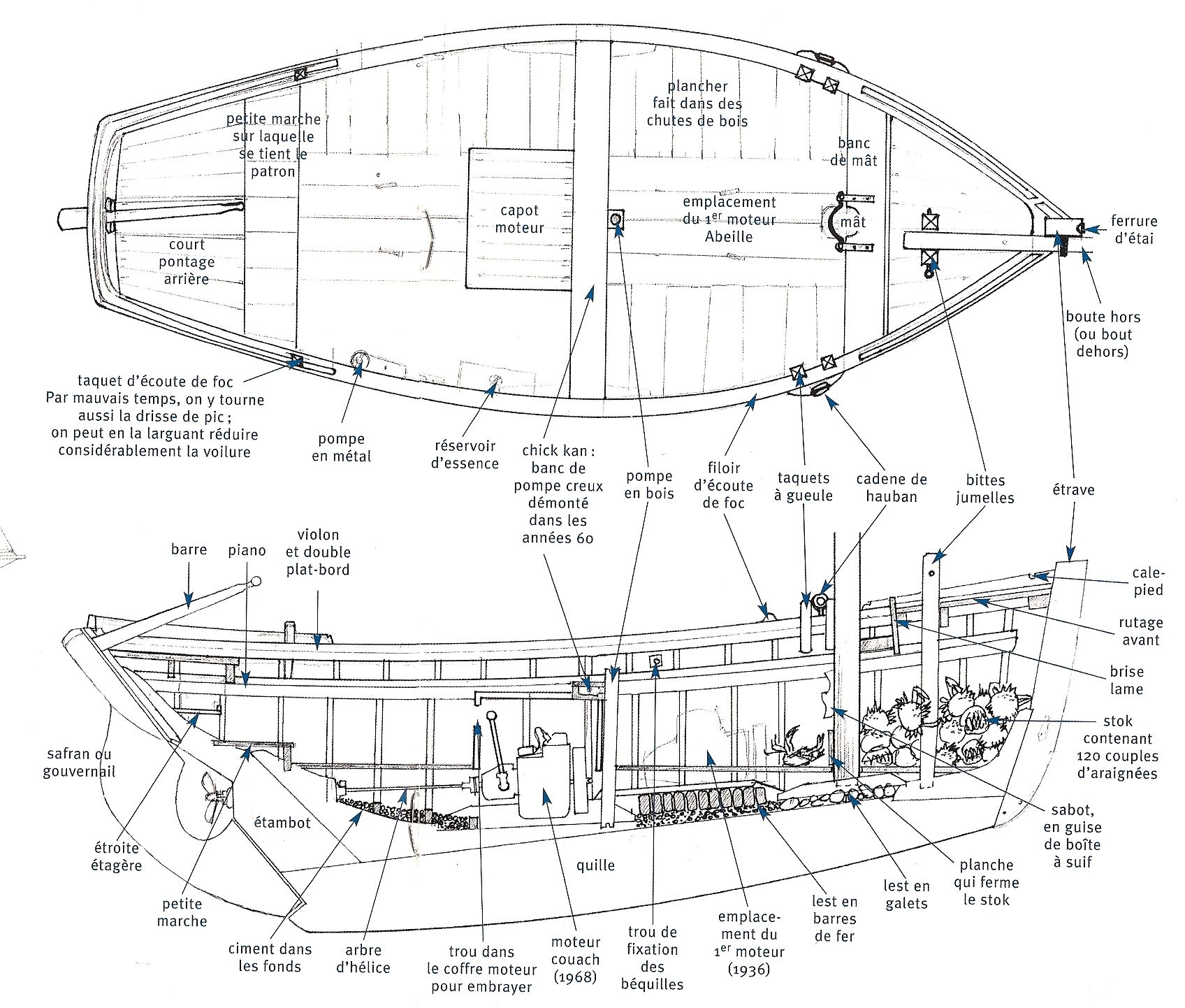 Pin By Abs On Working Boats And Ships