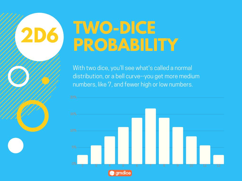 Dice Probability Explained