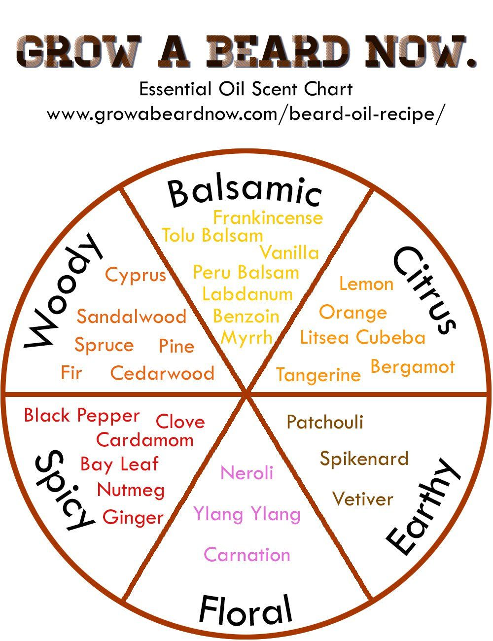 Essential oils scent chart (With images) Beard oil