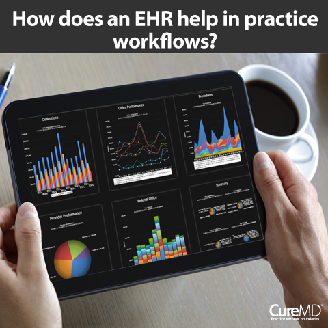 An Electronic Health Record (EHR) system helps a practice