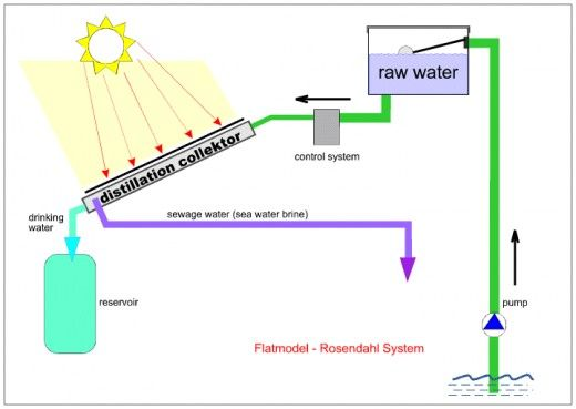 A modern solar water distiller design from the university of hawaii i 39 ll survive - Innovative water decontamination project ...