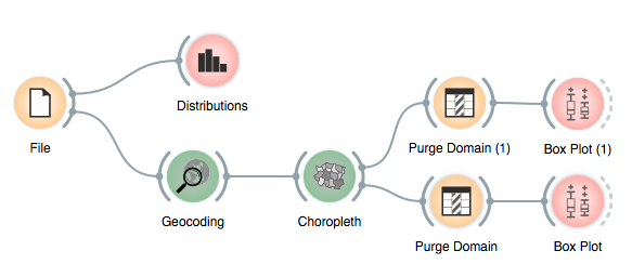 orange data mining toolbox in python