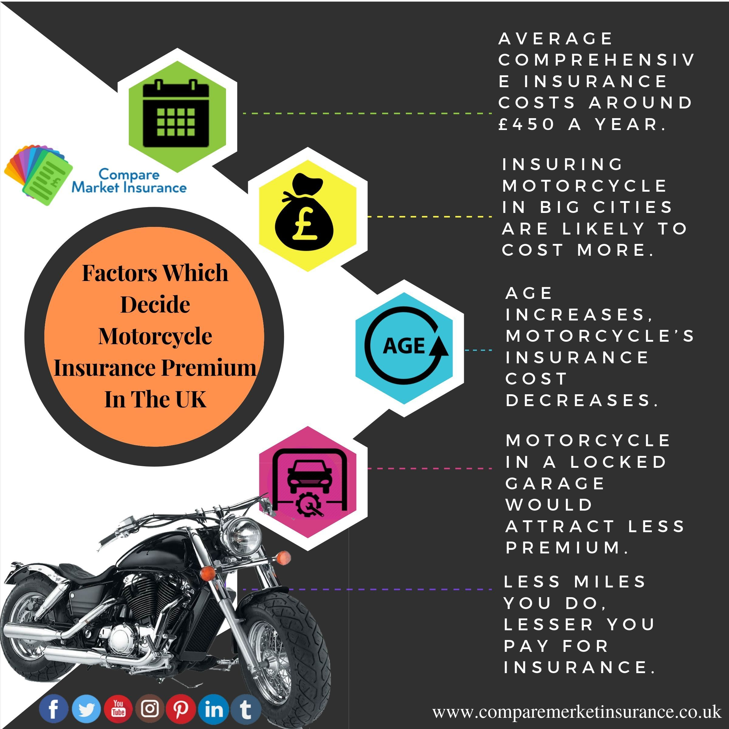 Trying To Pick A LowCost Motorcycle Insurance Policy For