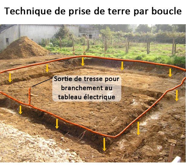 Technique de terre par boucle en fond de fouille for Piquet de prise de terre