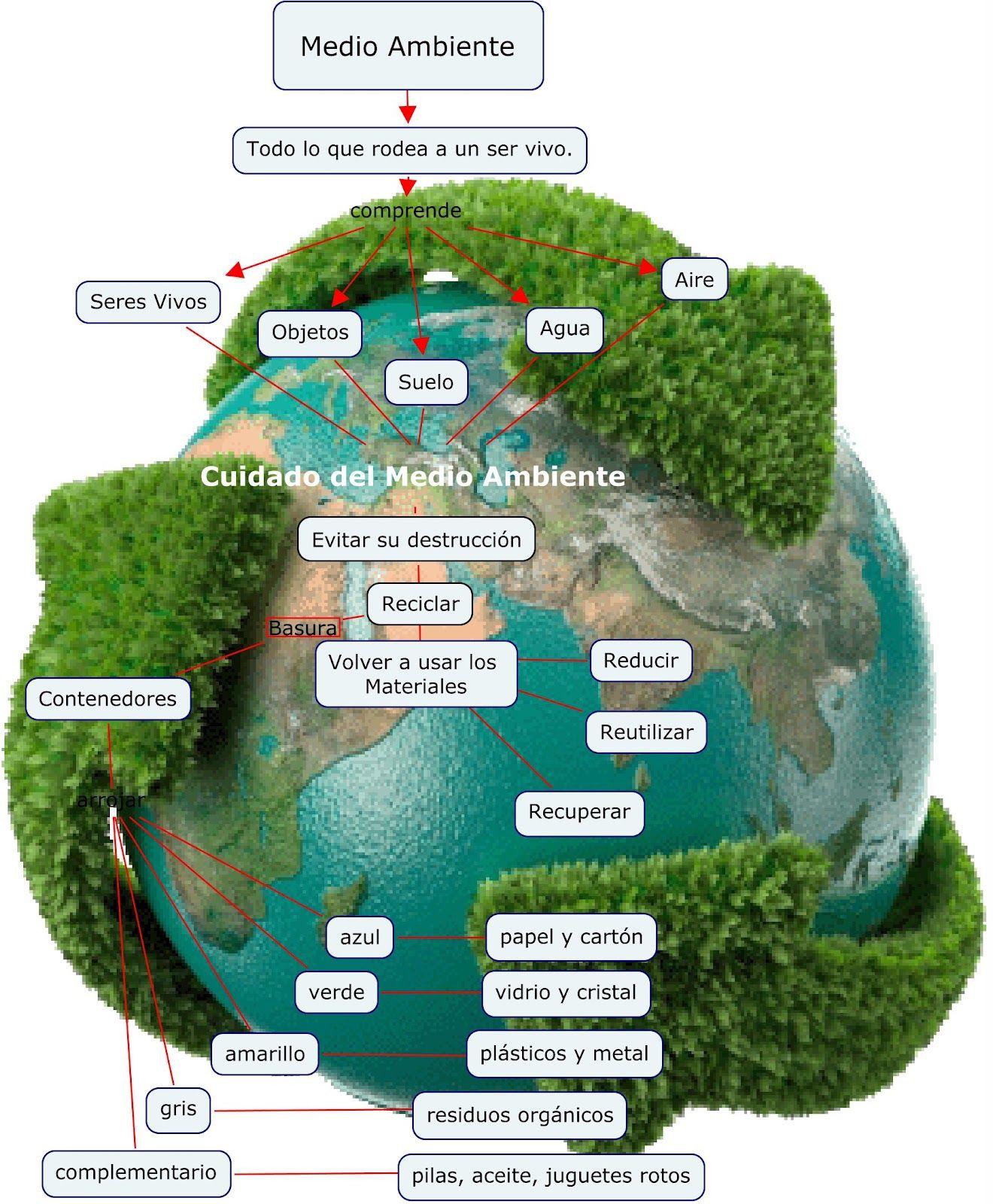 Mapa Mental Medio Ambiente Medioambiente Enseñanza De Química