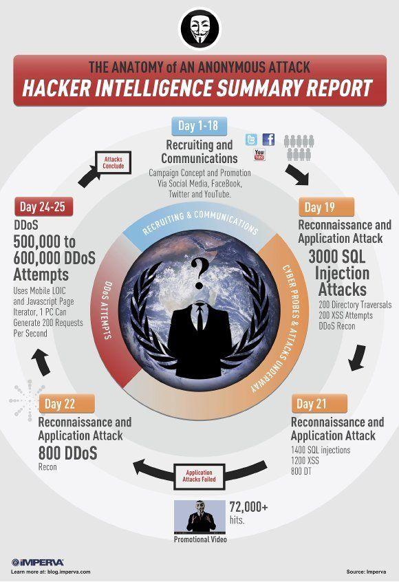 Anatomie d'une attaque informatique des Anonymous [Infographie]