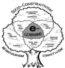 ϵ-Learning Theory