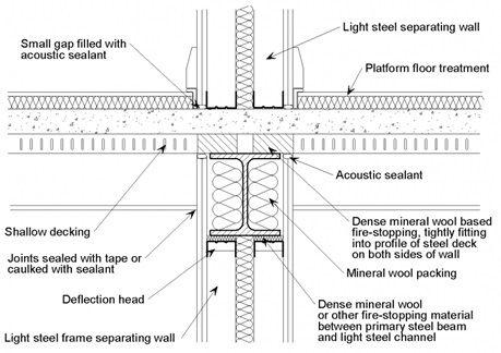 Composite Separating Floor Steel Architecture Construction Details Architecture Architectural Section