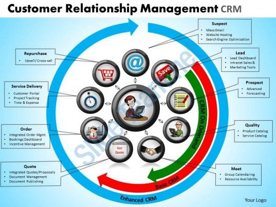 Customer Relationship Management Crm Powerpoint Slides And Ppt