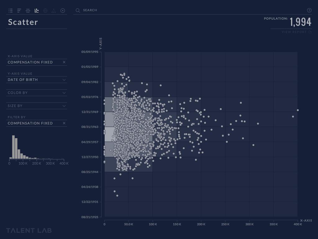 Talent Lab TWON Data visualization design, Data