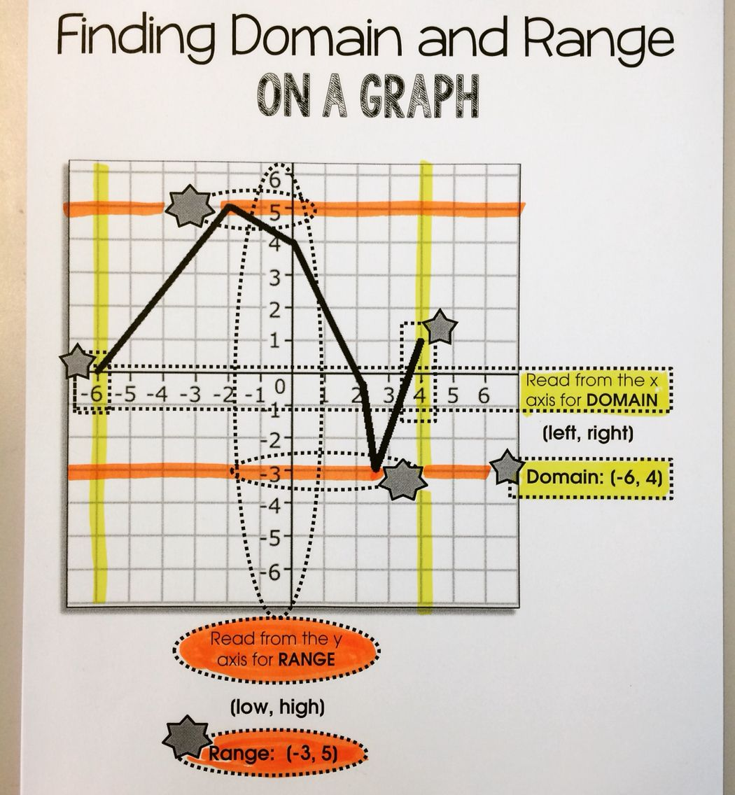Learning about Domain and Range Math lesson plans, Math