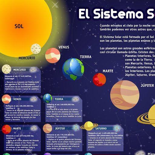Archivo De álbumes Sistema Solar Spanish Language Solar