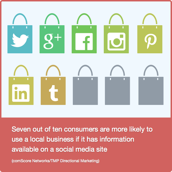 FACT 9: Your customers are social & so are your competitors  ---Seven out of ten consumers are more likely to use a local business if it has information available on a social media site (comScore Networks/TMP Directional Marketing)