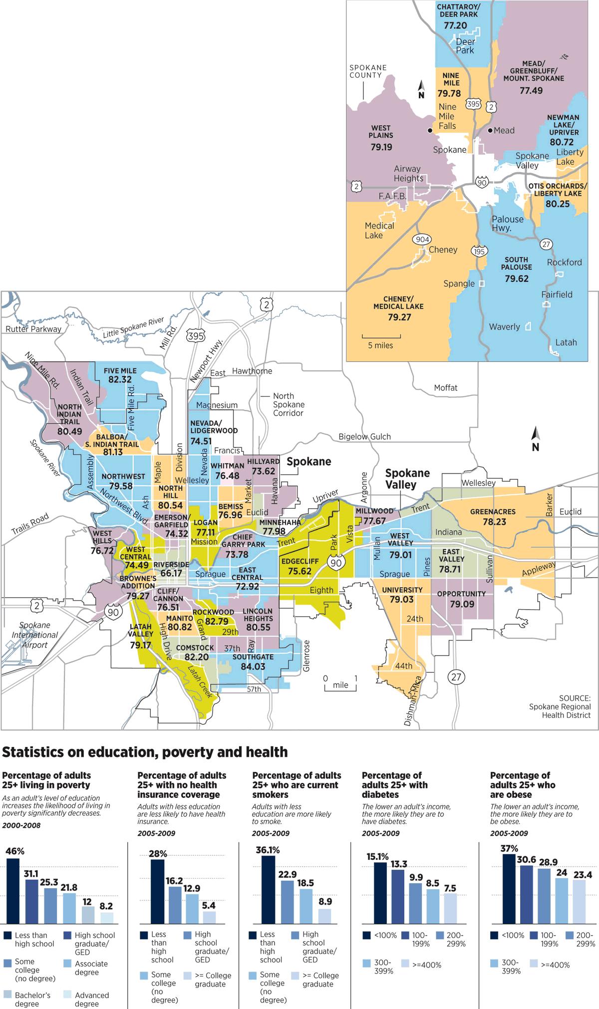 Spokane County Spokane Valley Medical Lake