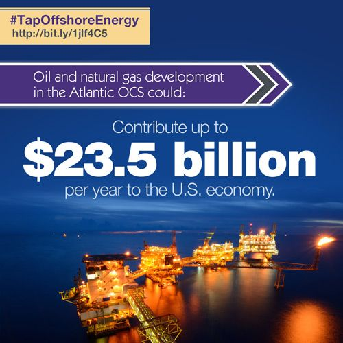Oil and natural gas development in the Atlantic OCS could contribute up to $23.5 billion per year to the U.S. economy.