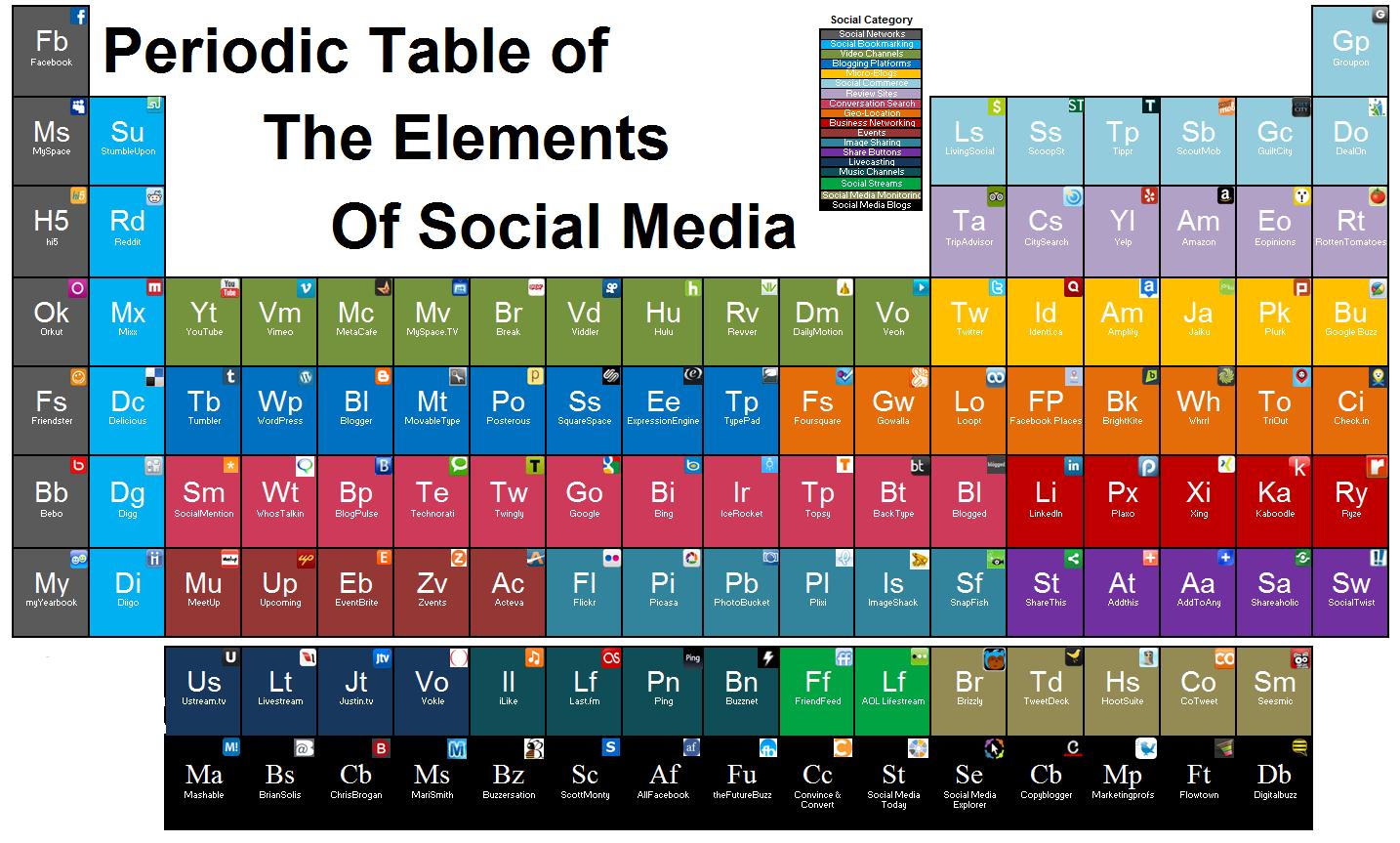 la tabla peridica del socialmedia y las redes sociales social media pinterest tabla redes sociales y la red - Tabla Periodic Actualizada
