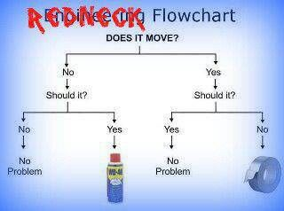 Redneck flowchart wd and duct tape also  really did laugh out loud rh pinterest