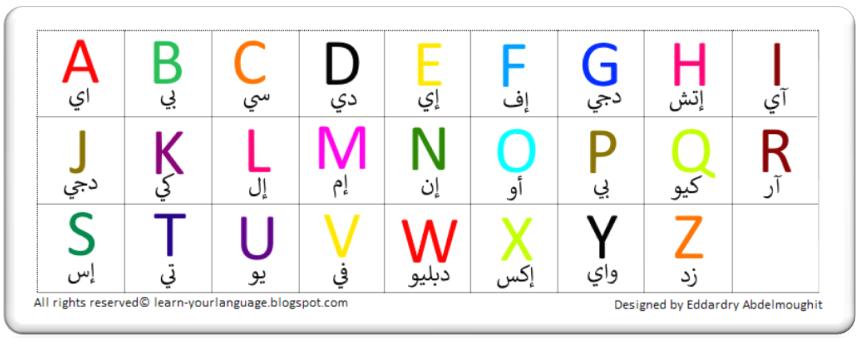 Resultat De Recherche D Images Pour تعلم نطق حروف اللغة الانجليزية بكتابة الحروف Language Words English Alphabet