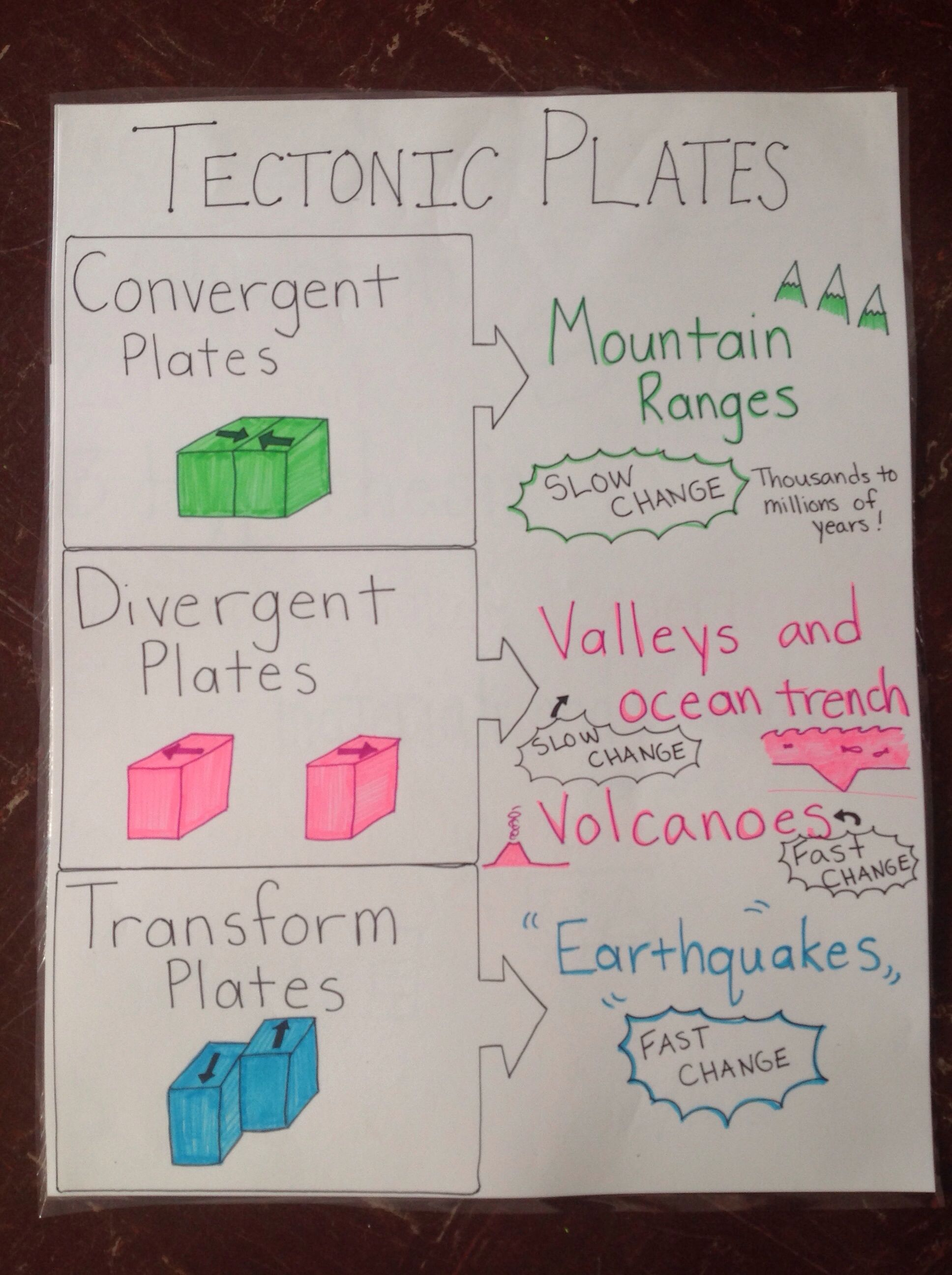 Tectonic plates anchor chart. …   Earth science lessons [ 2592 x 1936 Pixel ]