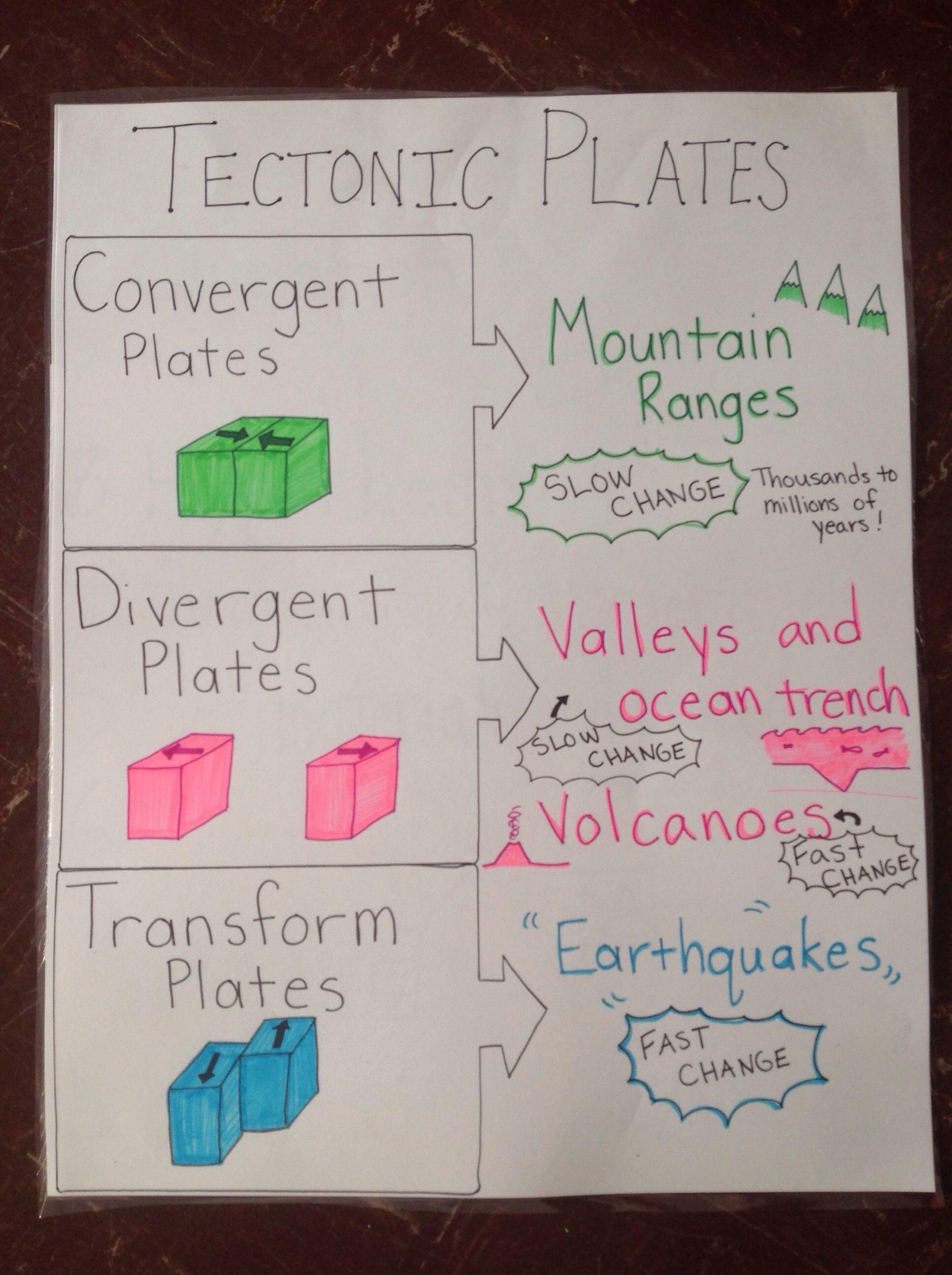 Tectonic Plates Science Anchor Charts