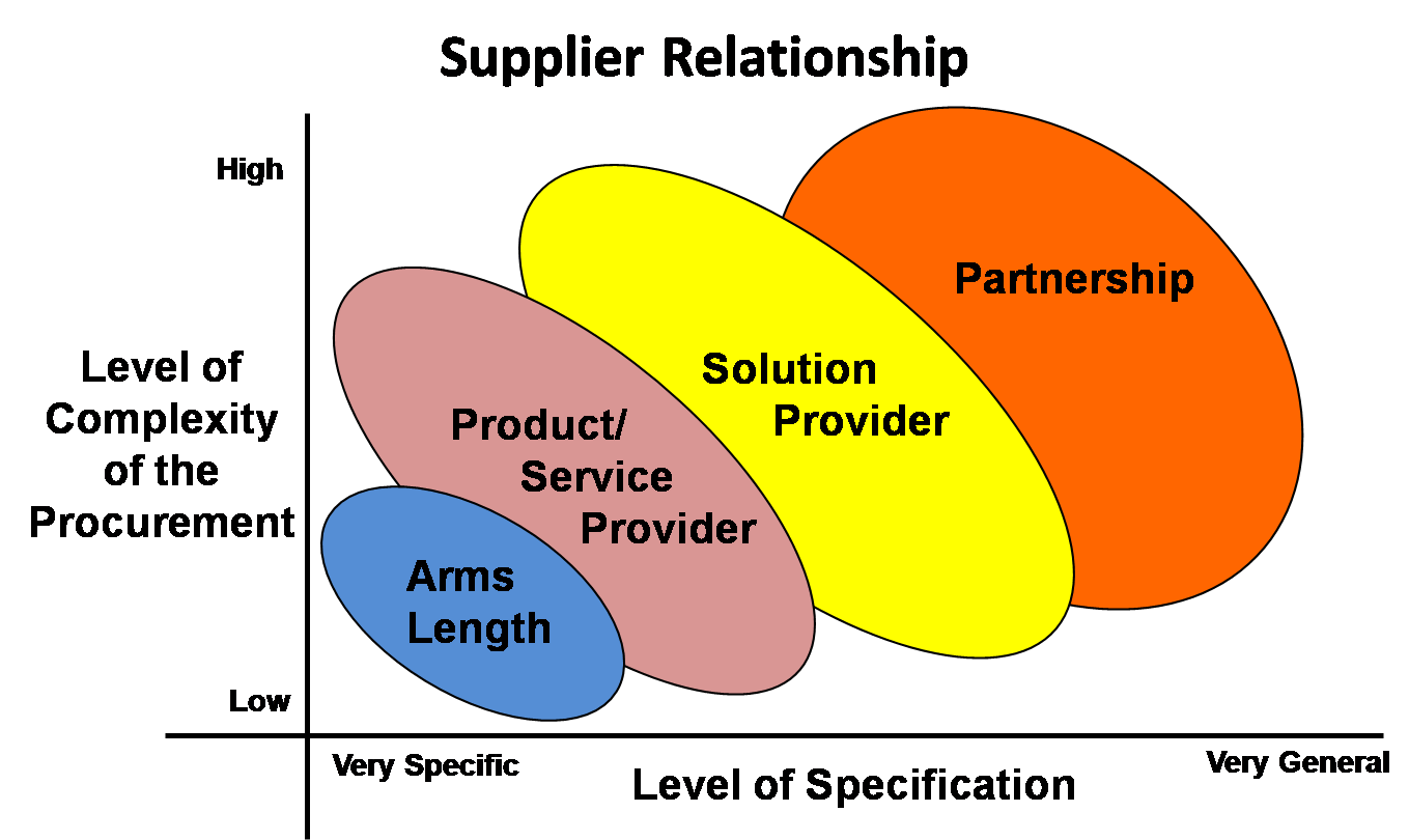 relationship between specification and procurement process