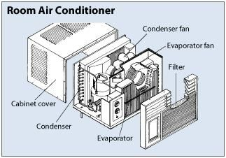 Ready For A New A C Window Air Conditioner Room Air