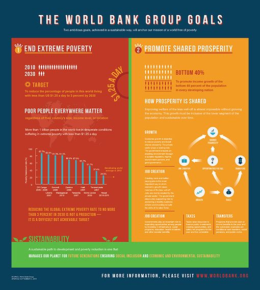 Infographic The World Bank Group Goals Financial Inclusion Goals Bank