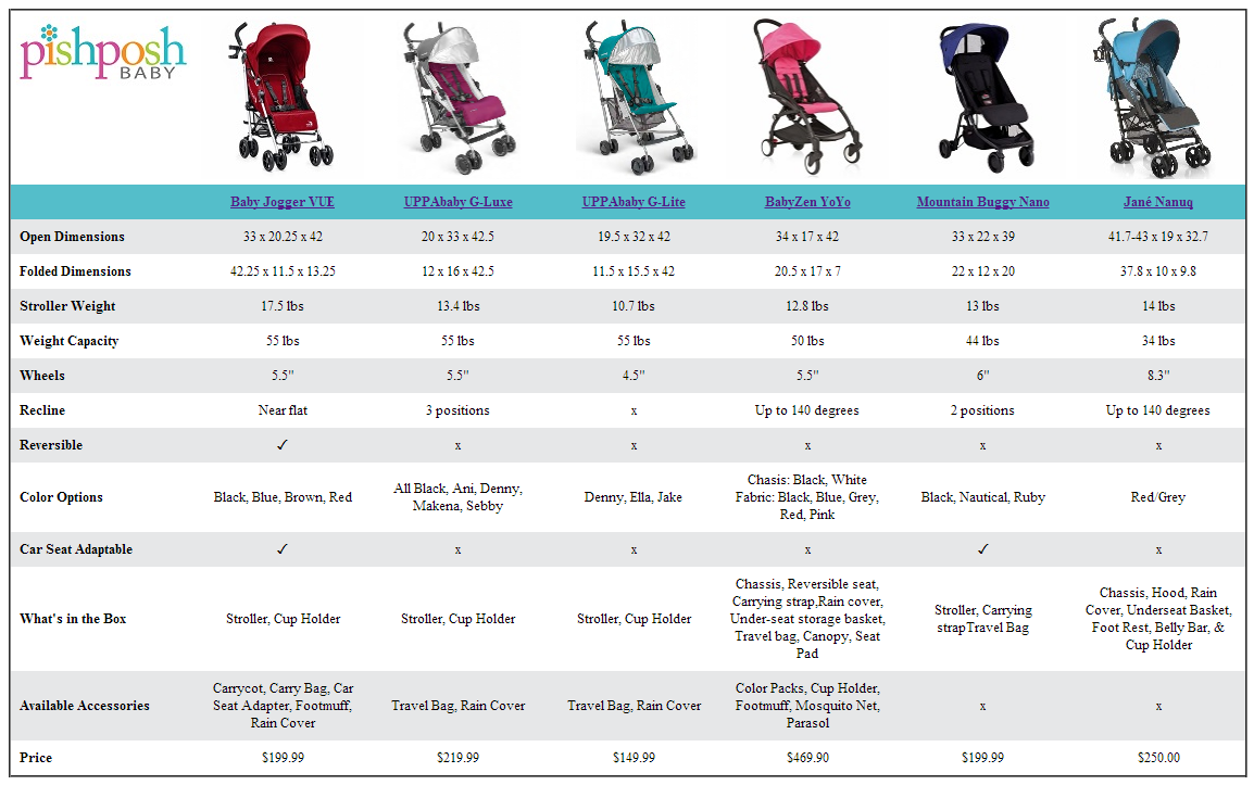 Compare Lightweight Strollers Stuff To Buy Pinterest Uppababy