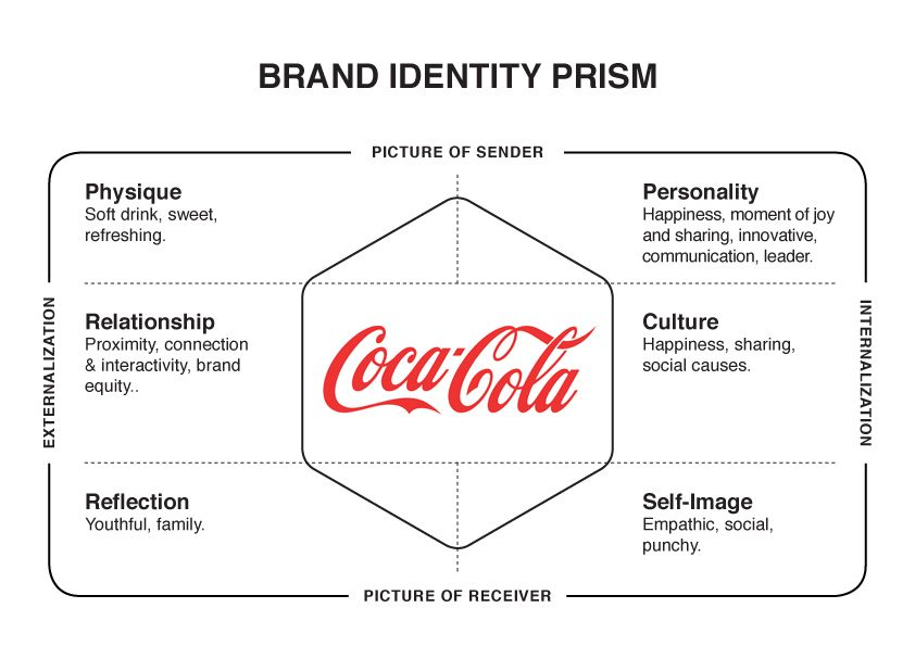 value propositions of coca cola brand Value propositions  a leading enterprise ict infrastructure provider, and a top smart device brand that consumers prefer and trust.