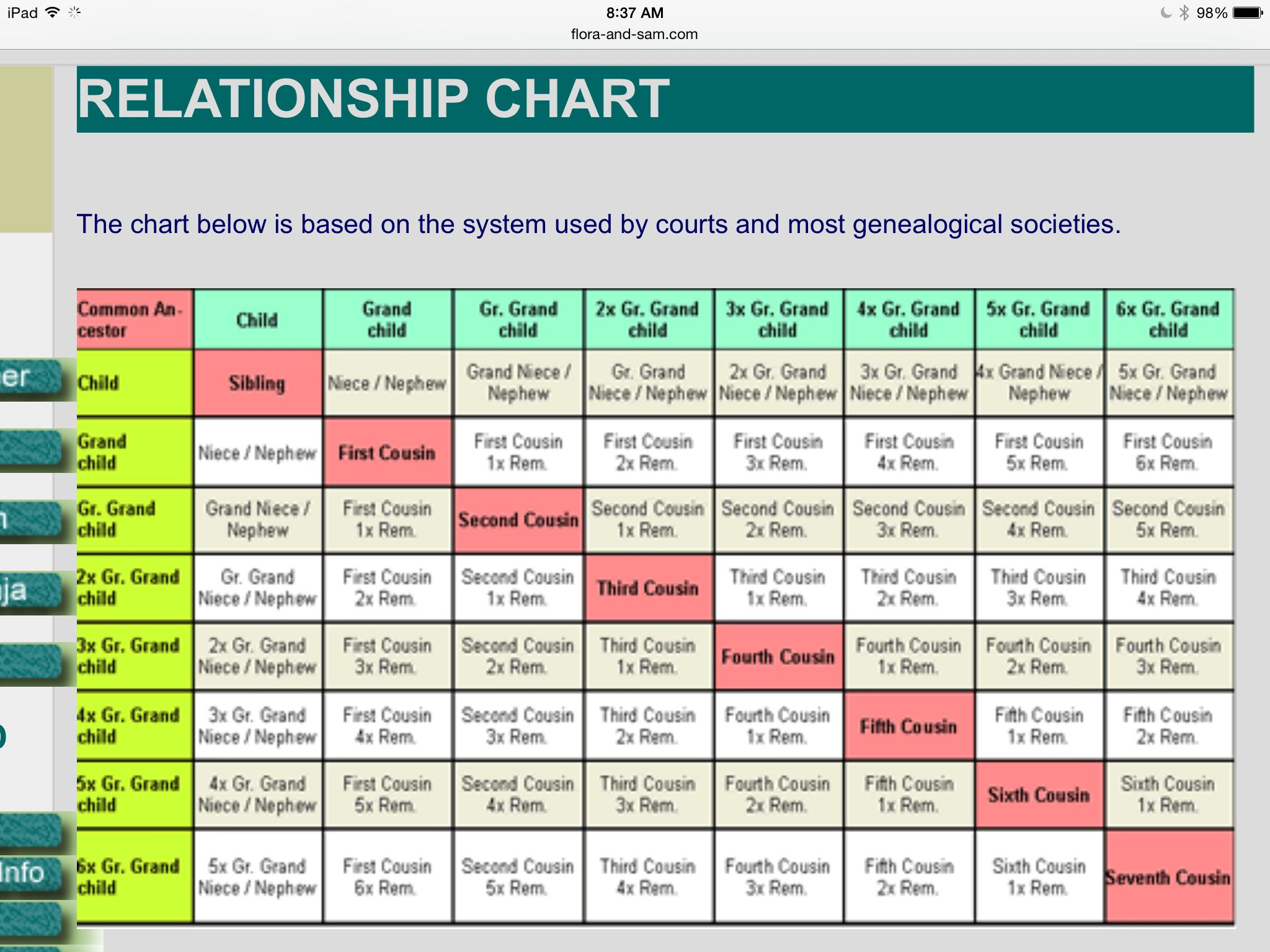 Family Relationships Chart 2 Cousin Relationships Relationship Chart Family Relationship Chart