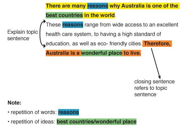Workbooks Topic Sentences Worksheets Printable Worksheets – Topic Sentences Worksheet