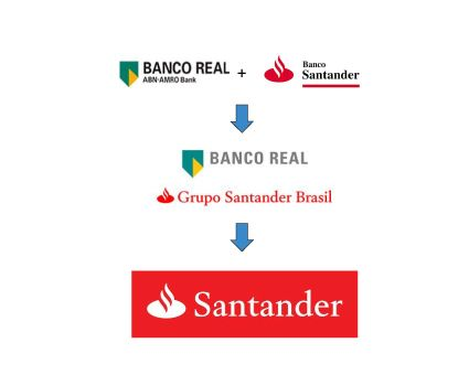 Santander Bank Acquisition Of Banco Real In Brazil 2007 Formed A Consortium