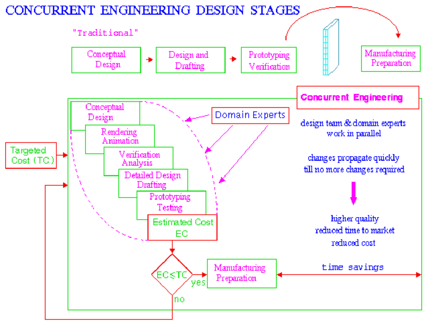 Download Embed Scientific Diagram Design Stages In Concurrent