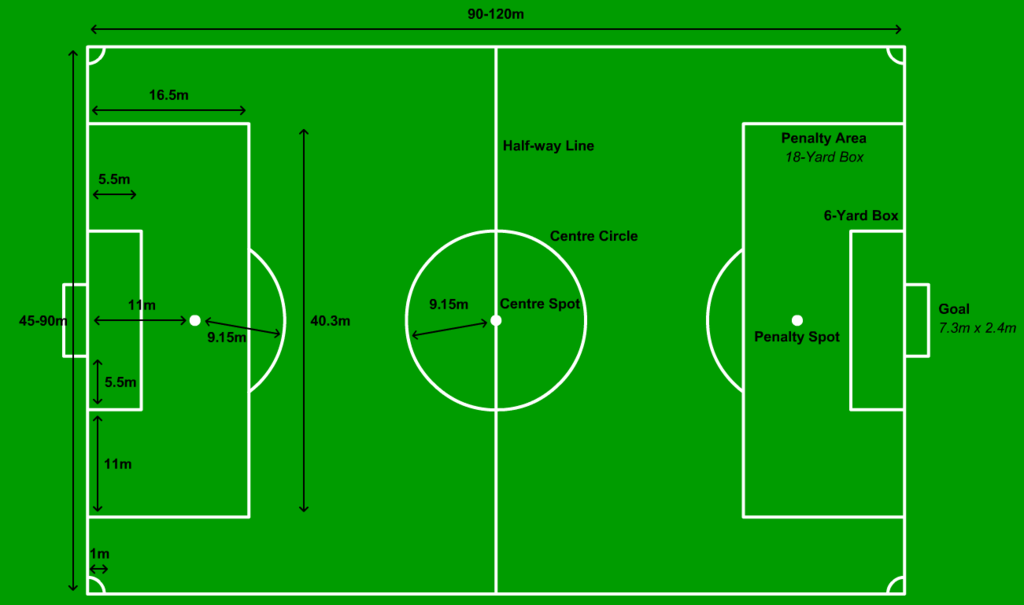 Football Field Dimensions Measurements And Markings Football Pitch Football Field Dimensions Indoor Soccer Field
