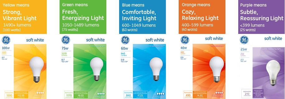 See How GEu0027s New Packaging Makes It Easier To Understand Your Lighting  Choices.