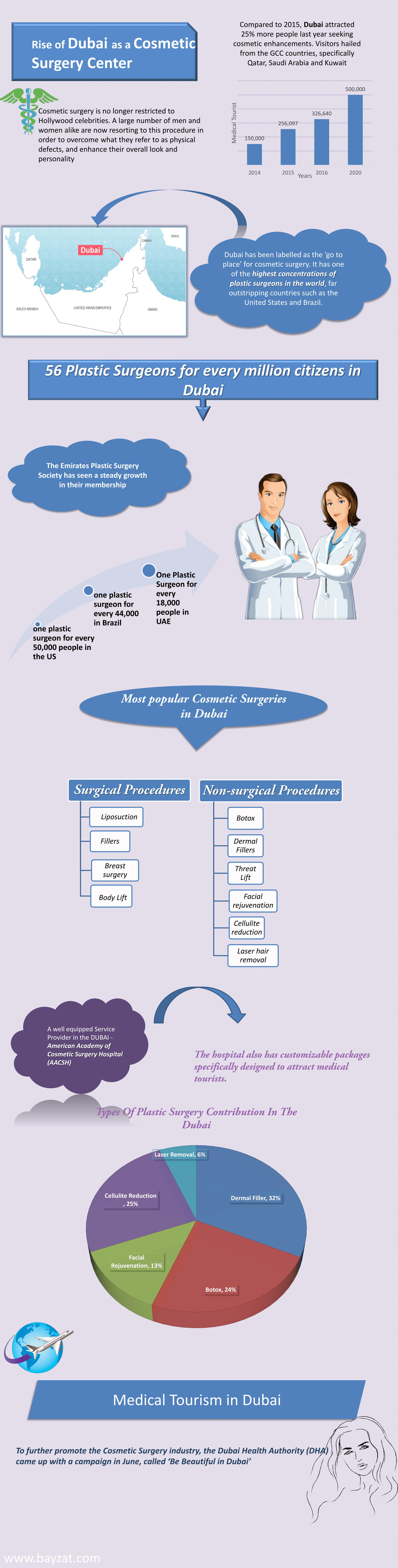 Health insurance image by Talal bayzat Medical tourism