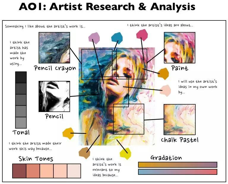 Example Of How To Create Artist Research  Ap Studio  Sketchbook