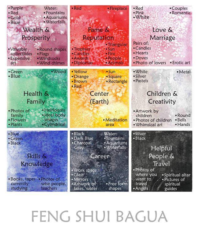 Feng Shui \ Love Feng shui, Spaces and Future house - feng shui garten bagua