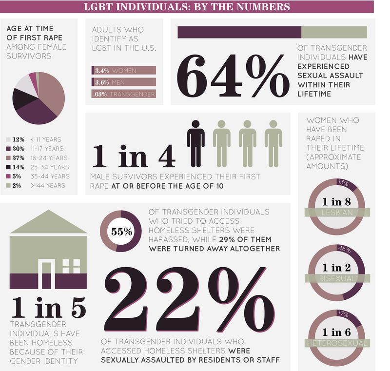 Safe dating statistics 2015 2