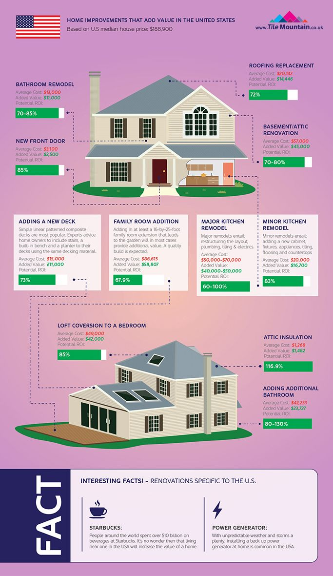 Home Improvements That Add Value To House Prices Comparing Uk Vs