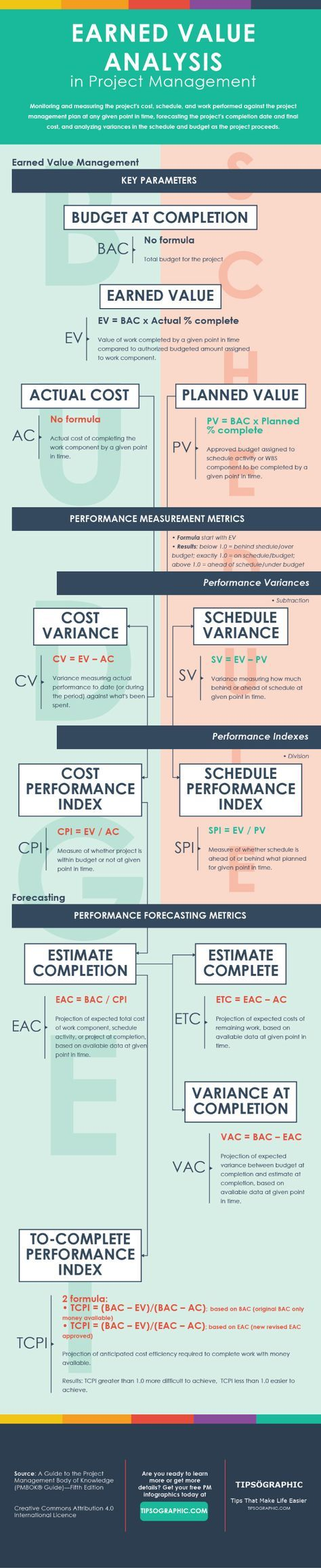 Earned Value Analysis In Project Management The Ultimate Cheat