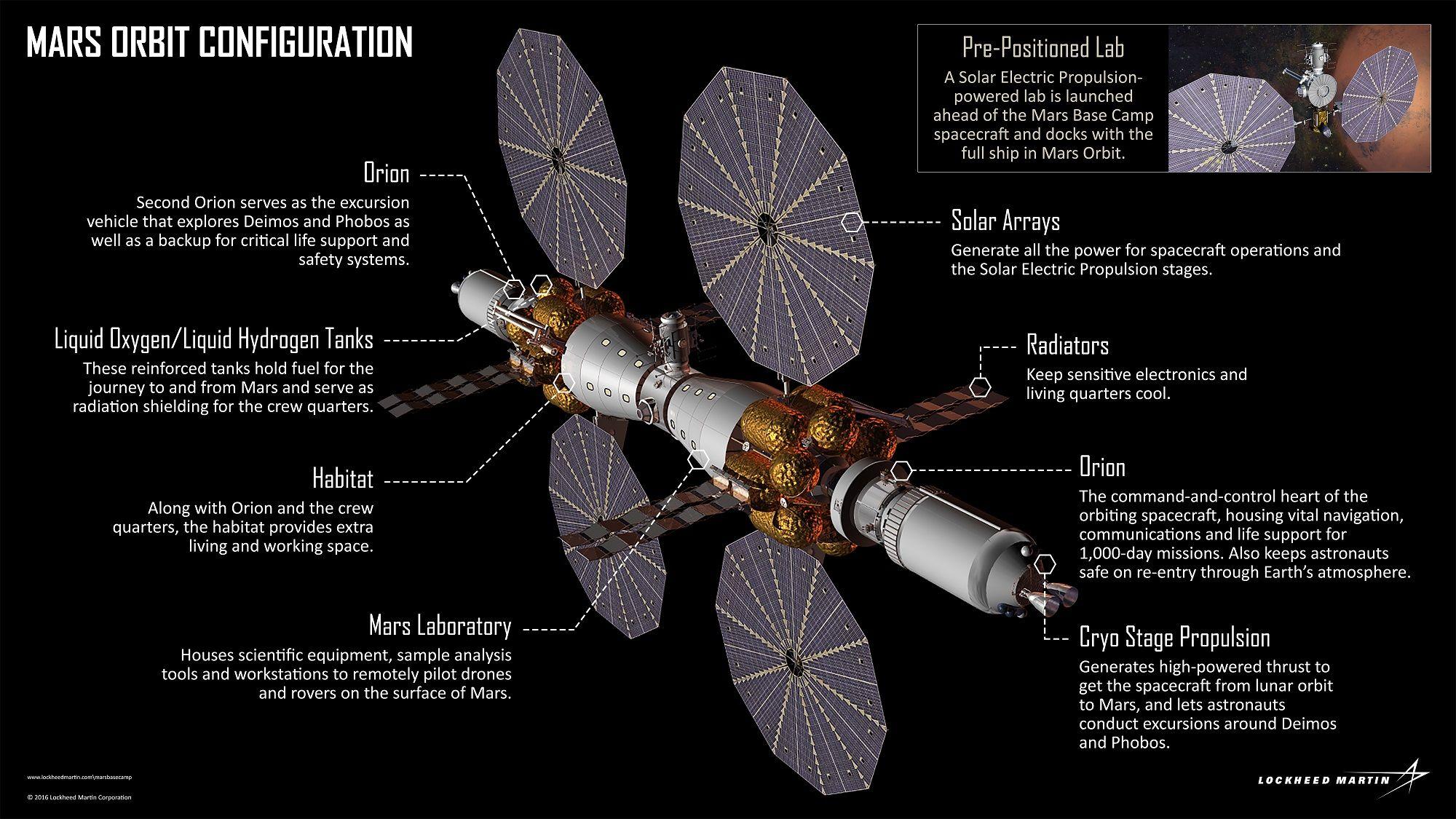 Mars orbit configuration