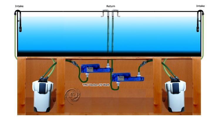 Optimum Level One Two Uv Sterilizer Flow Arrangement For