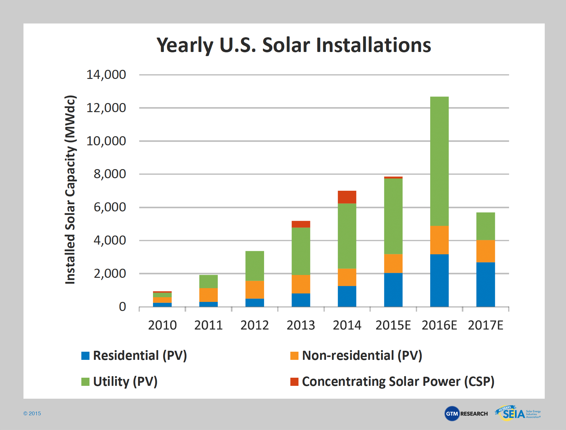 Solar Industry Facts And Figures Solar Energy Solar Solar Installation