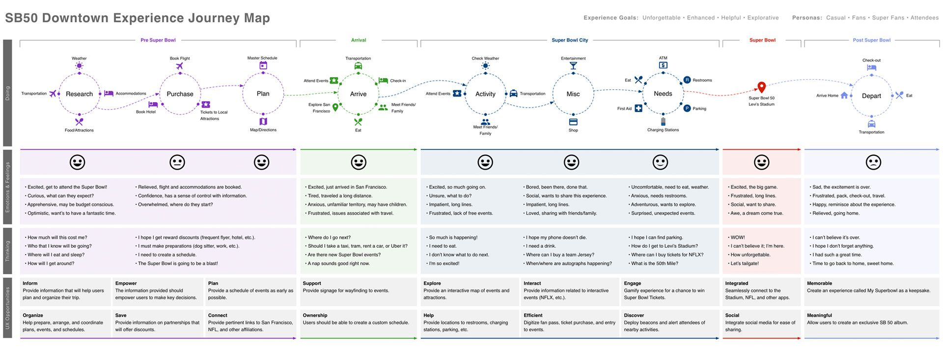 End to end journey map. Journey mapping, Experience map, Map