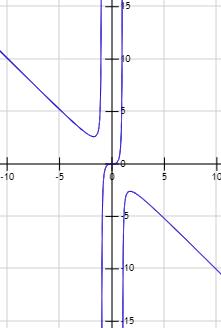 Gráfica De La Función X 3 1 X 2 Calculo De Limites Actividades De Matematicas Raiz Cuadrada