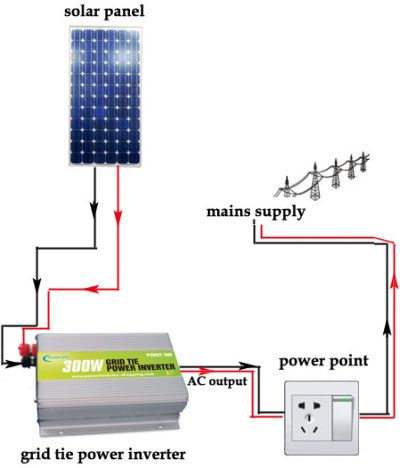 solar inverter for home solar energy projects solar inverter Grid Tie Inverter Wiring Diagram