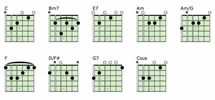 Yesterday Chord Chart Music Pinterest Guitar Chords Guitars