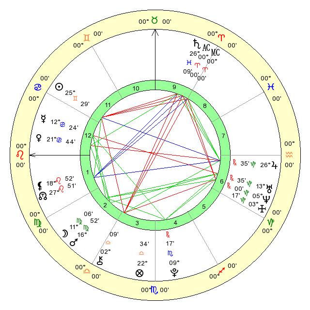 Online Birth Chart Interpretations Free Sidereal Vedic Horoscope